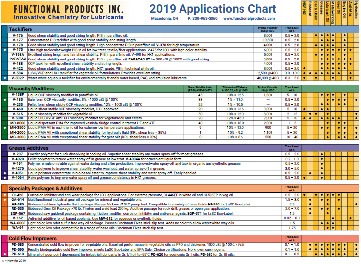 Applications Chart | Functional Products Inc